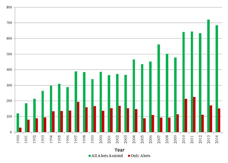 Number of SAR Events 2014 Bar Graph